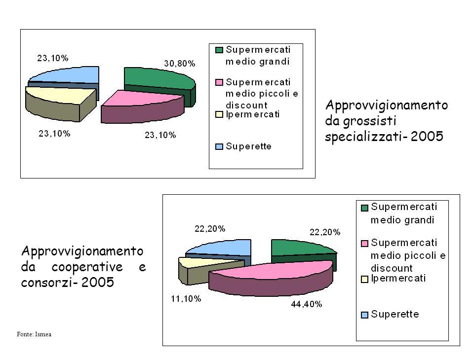Fonte: Ismea Approvvigionamento da grossisti specializzati- 2005 Approvvigionamento da cooperative e consorzi- 2005