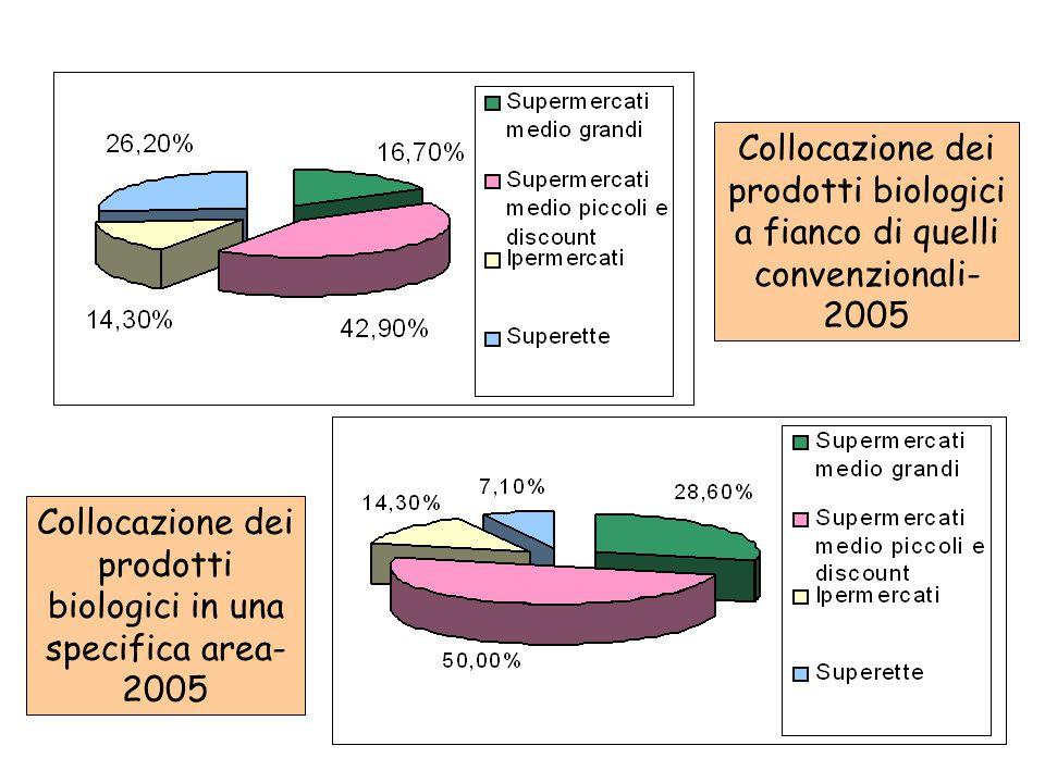 Collocazione dei prodotti biologici a fianco di quelli convenzionali- 2005 Collocazione dei prodotti biologici in una specifica area- 2005