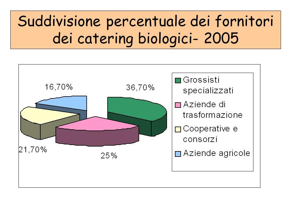 Suddivisione percentuale dei fornitori dei catering biologici- 2005
