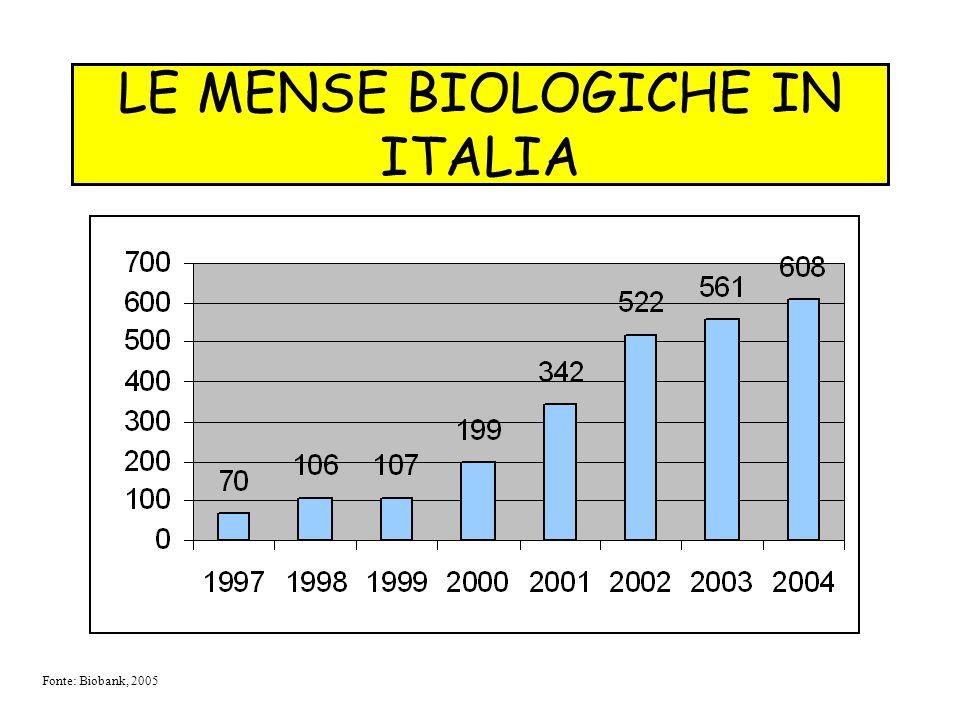 LE MENSE BIOLOGICHE IN ITALIA Fonte: Biobank, 2005