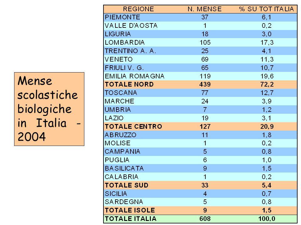 Mense scolastiche biologiche in Italia - 2004