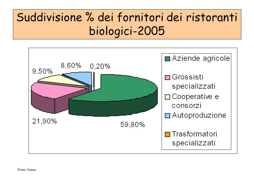 Fonte: Ismea Suddivisione % dei fornitori dei ristoranti biologici-2005