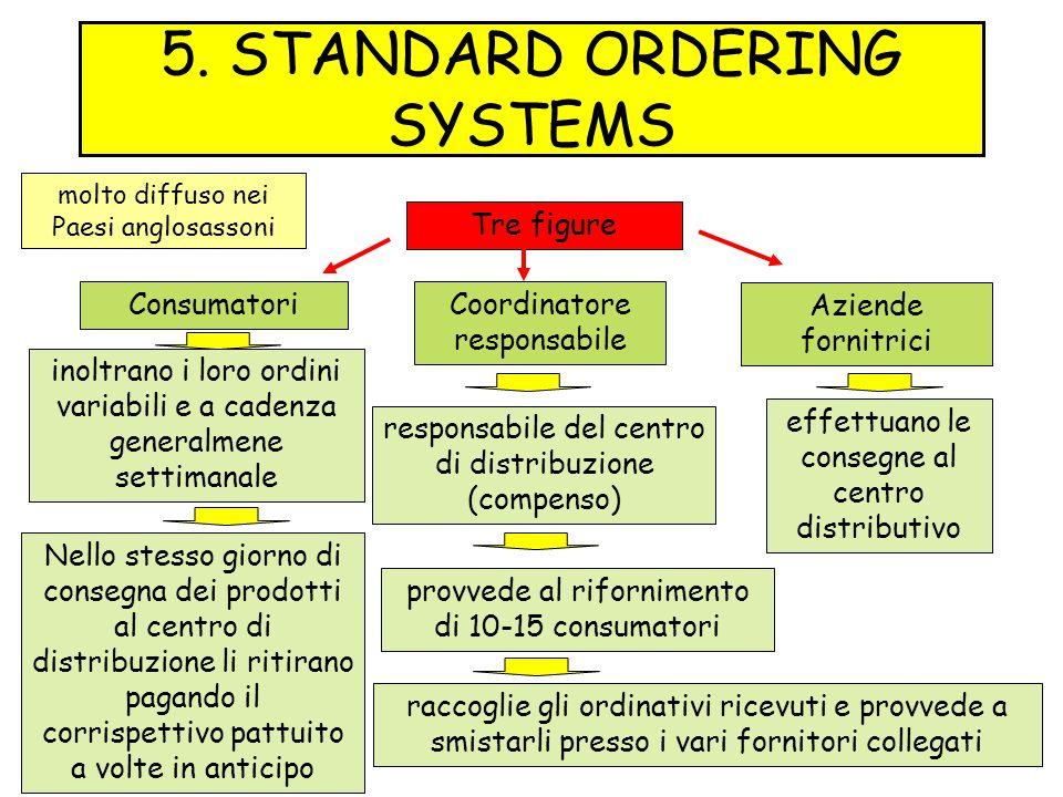5. STANDARD ORDERING SYSTEMS Nello stesso giorno di consegna dei prodotti al centro di distribuzione li ritirano pagando il corrispettivo pattuito a v
