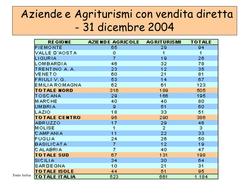 Aziende e Agriturismi con vendita diretta - 31 dicembre 2004 Fonte: biobank.it/it/BIO-biobank.asp