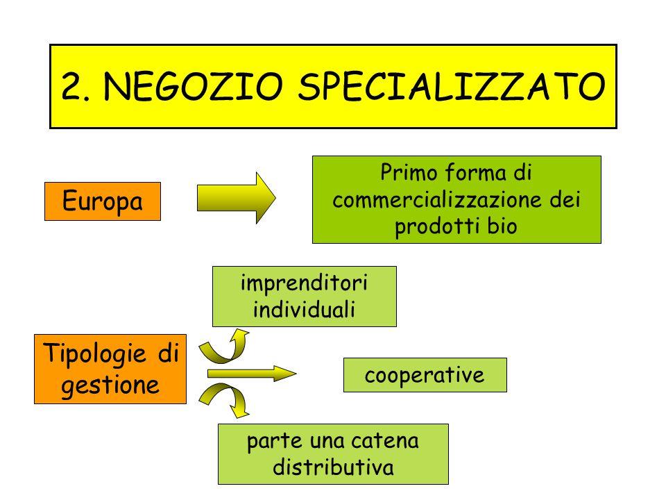 2. NEGOZIO SPECIALIZZATO Primo forma di commercializzazione dei prodotti bio imprenditori individuali Europa Tipologie di gestione cooperative parte u