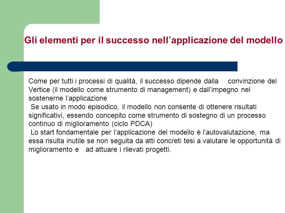 Come per tutti i processi di qualità, il successo dipende dalla convinzione del Vertice (il modello come strumento di management) e dall'impegno nel s