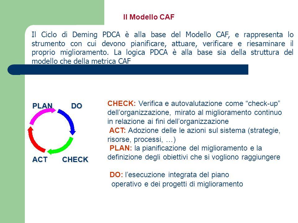 Il Ciclo di Deming PDCA è alla base del Modello CAF, e rappresenta lo strumento con cui devono pianificare, attuare, verificare e riesaminare il propr