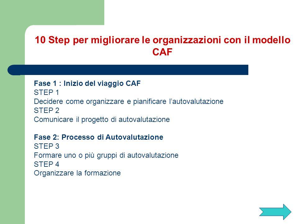 10 Step per migliorare le organizzazioni con il modello CAF STEP 5 Condurre l'autovalutazione STEP 6 Stendere un report descrittivo dei risultati dell'autovalutazione FASE 3:Piano di miglioramento/ Definizione delle priorità STEP 7 Elaborare un piano di miglioramento basato sul report dell'autovalutazione approvato STEP 8 Comunicare il piano di miglioramento STEP 9 Attuare il piano di miglioramento STEP 10 Pianificare la successiva autovalutazione