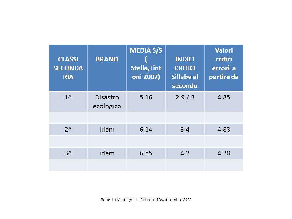 CLASSI SECONDA RIA BRANO MEDIA S/S ( Stella,Tint oni 2007) INDICI CRITICI Sillabe al secondo Valori critici errori a partire da 1^Disastro ecologico 5.162.9 / 34.85 2^idem6.143.44.83 3^idem6.554.24.28 Roberto Medeghini - Referenti BS, dicembre 2008