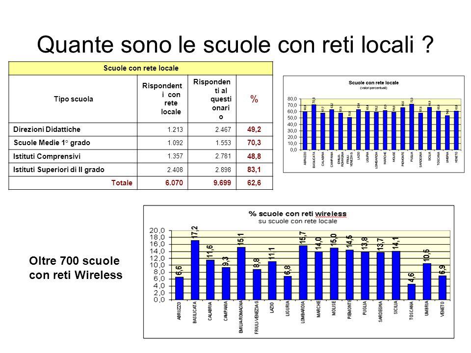 Quante sono le scuole con reti locali .
