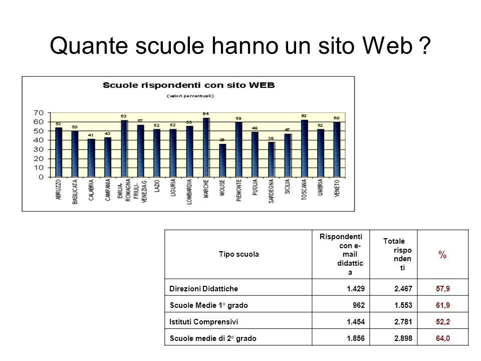 Quante scuole hanno un sito Web .