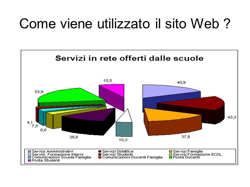 Come viene utilizzato il sito Web ?
