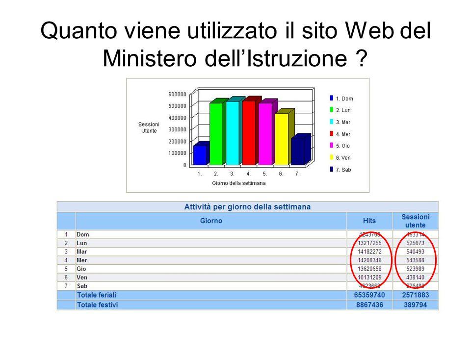 Quanto viene utilizzato il sito Web del Ministero dell'Istruzione ?