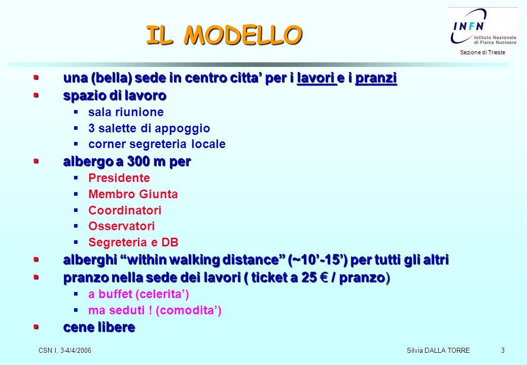3 Sezione di Trieste Silvia DALLA TORRE CSN I, 3-4/4/2006 IL MODELLO  una (bella) sede in centro citta' per i lavori e i pranzi  spazio di lavoro 