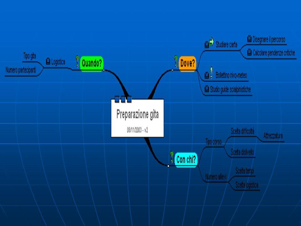 Esempio Preparare una gita utilizzando una mappa concettuale con Mindmanager Preparare una gita utilizzando una mappa concettuale con Mindmanager