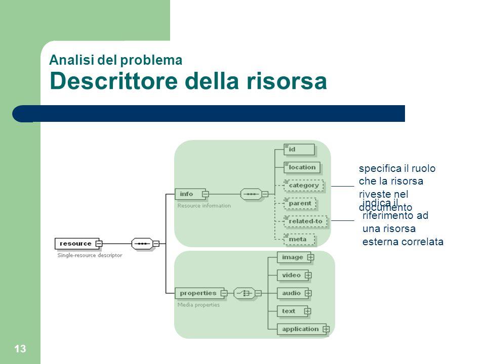13 Analisi del problema Descrittore della risorsa specifica il ruolo che la risorsa riveste nel documento indica il riferimento ad una risorsa esterna