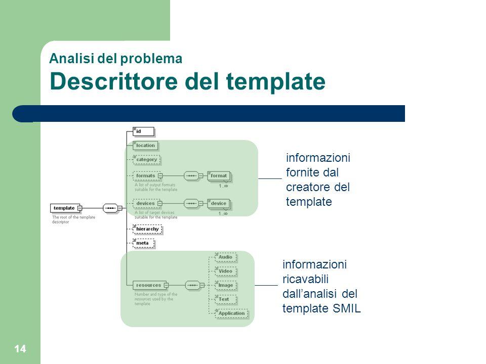 14 Analisi del problema Descrittore del template informazioni fornite dal creatore del template informazioni ricavabili dall'analisi del template SMIL