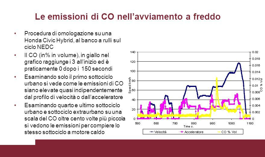 Le emissioni di CO nell'avviamento a freddo Procedura di omologazione su una Honda Civic Hybrid, al banco a rulli sul ciclo NEDC Il CO (in% in volume)