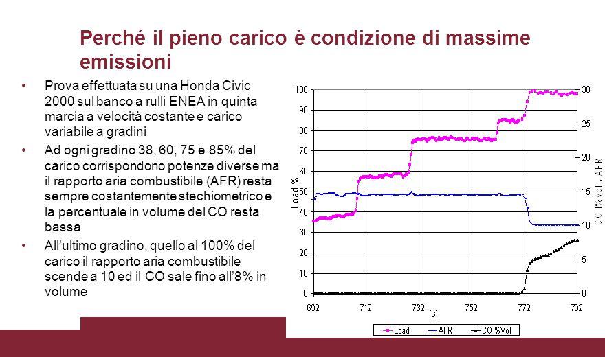Perché il pieno carico è condizione di massime emissioni Prova effettuata su una Honda Civic 2000 sul banco a rulli ENEA in quinta marcia a velocità c
