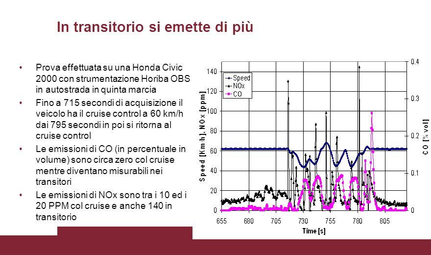 In transitorio si emette di più Prova effettuata su una Honda Civic 2000 con strumentazione Horiba OBS in autostrada in quinta marcia Fino a 715 secon