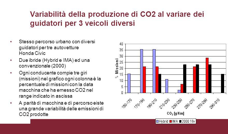 Variabilità della produzione di CO2 al variare dei guidatori per 3 veicoli diversi Stesso percorso urbano con diversi guidatori per tre autovetture Ho