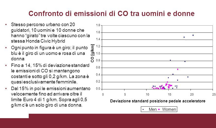 0.0 0.2 0.4 0.6 0.8 1.0 1.2 1.4 1.6 1.8 0510152025 Deviazione standard posizione pedale acceleratore CO [g/km] MenWomen Confronto di emissioni di CO t