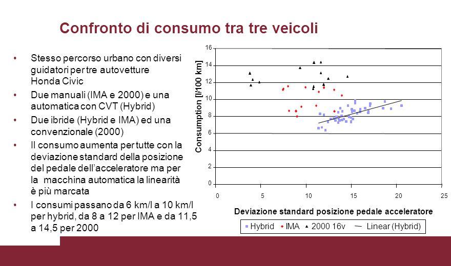 Confronto di consumo tra tre veicoli Stesso percorso urbano con diversi guidatori per tre autovetture Honda Civic Due manuali (IMA e 2000) e una autom