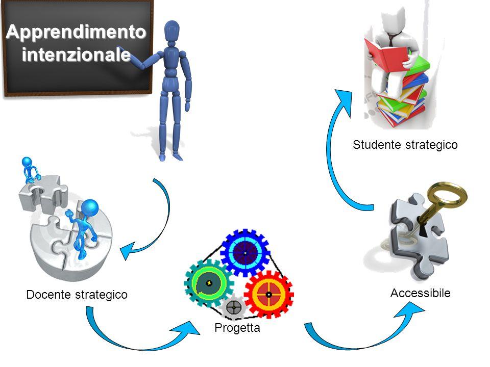 Apprendimento intenzionale Progetta Docente strategico Accessibile Studente strategico