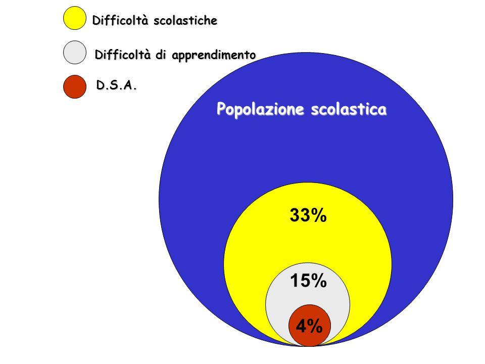 4% Popolazione scolastica Difficoltà scolastiche Difficoltà di apprendimento D.S.A. 33% 15%