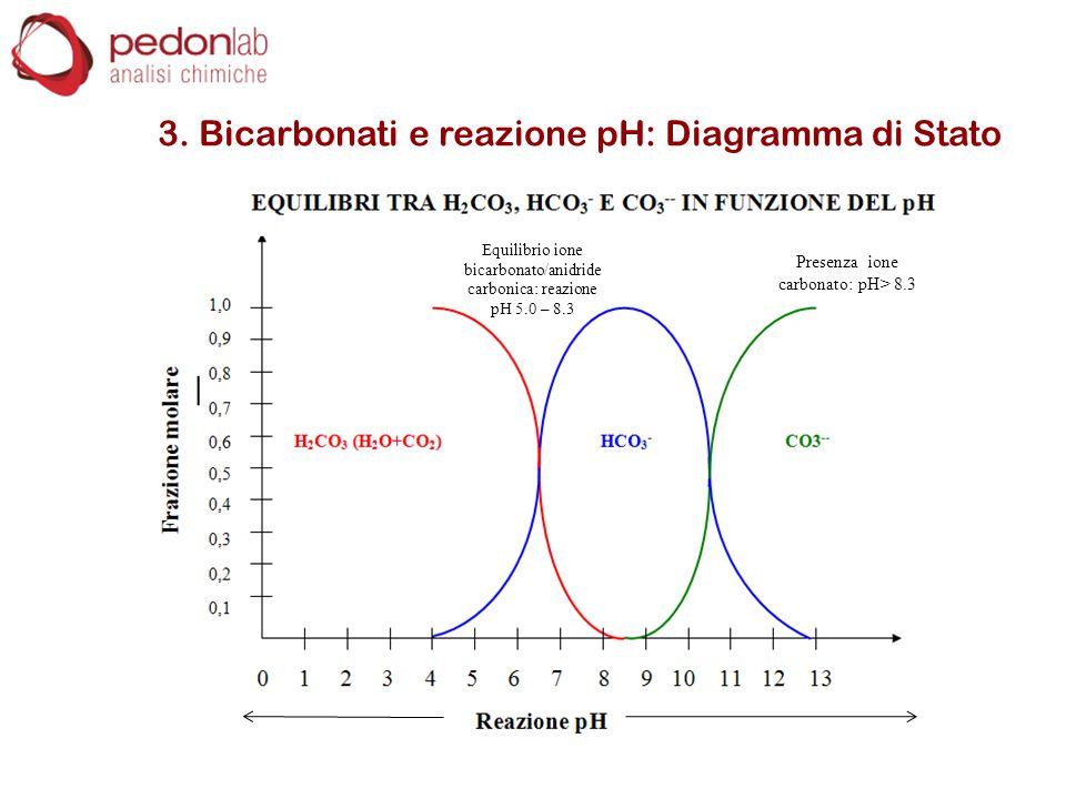 3. Bicarbonati e reazione pH: Diagramma di Stato Presenza ione carbonato: pH> 8.3 Equilibrio ione bicarbonato/anidride carbonica: reazione pH 5.0 – 8.