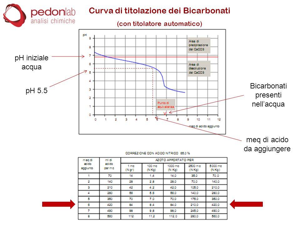 Curva di titolazione dei Bicarbonati (con titolatore automatico) pH iniziale acqua pH 5.5 meq di acido da aggiungere Bicarbonati presenti nell'acqua
