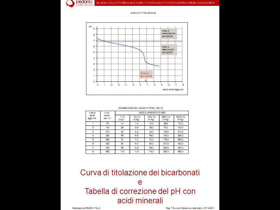 Curva di titolazione dei bicarbonati e Tabella di correzione del pH con acidi minerali