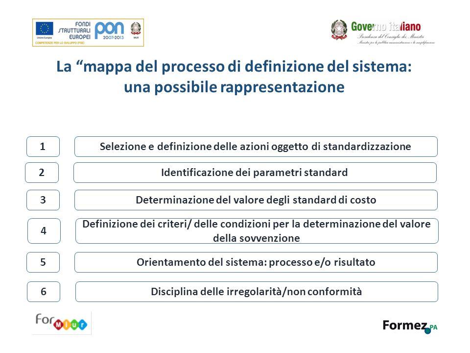 """La """"mappa del processo di definizione del sistema: una possibile rappresentazione Selezione e definizione delle azioni oggetto di standardizzazione Id"""