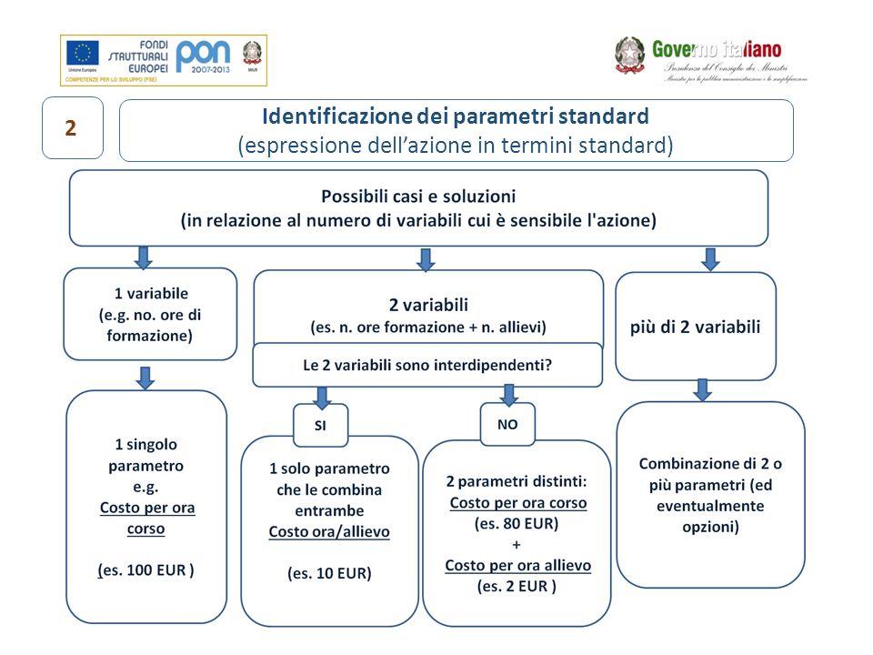 Identificazione dei parametri standard (espressione dell'azione in termini standard) 2