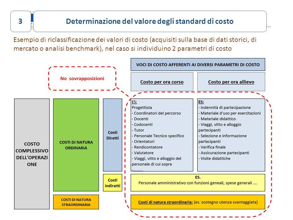 31 Esempio di riclassificazione dei valori di costo (acquisiti sulla base di dati storici, di mercato o analisi benchmark), nel caso si individuino 2