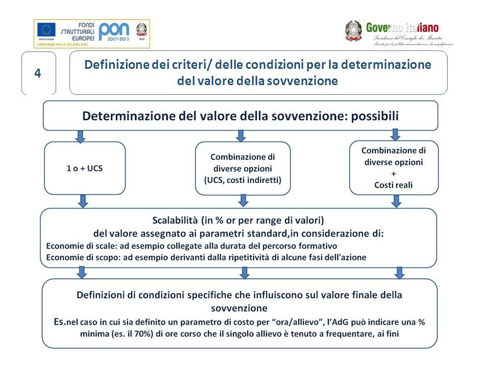32 Definizione dei criteri/ delle condizioni per la determinazione del valore della sovvenzione 4