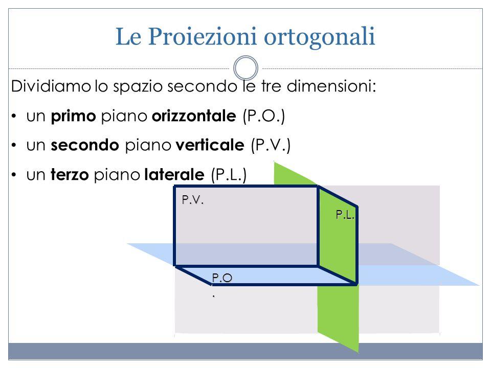 Dividiamo lo spazio secondo le tre dimensioni: un primo piano orizzontale (P.O.) un secondo piano verticale (P.V.) un terzo piano laterale (P.L.) P.V.