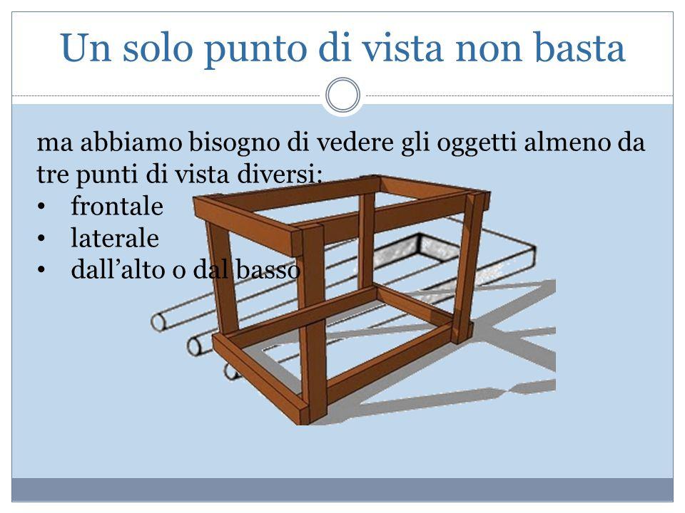 Un solo punto di vista non basta ma abbiamo bisogno di vedere gli oggetti almeno da tre punti di vista diversi: frontale laterale dall'alto o dal bass
