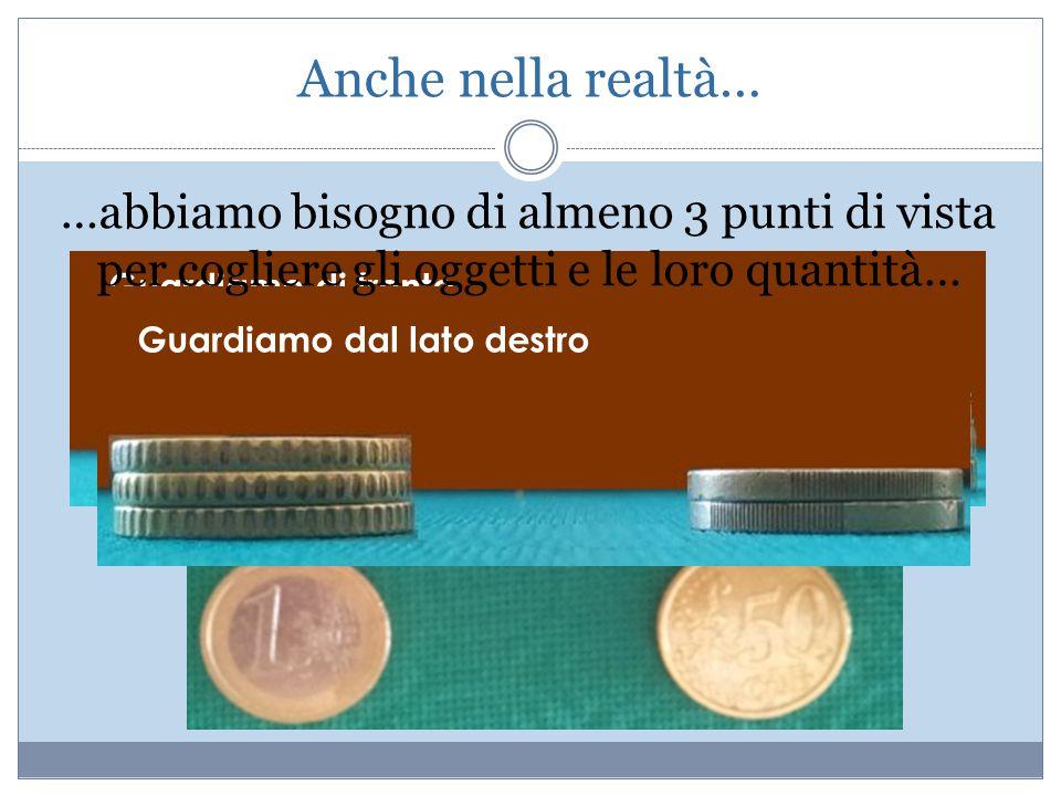 Anche nella realtà… Quante monete ci sono in tutto sul tavolo? Guardiamo dall'alto Guardiamo di fronte Guardiamo dal lato destro …abbiamo bisogno di a