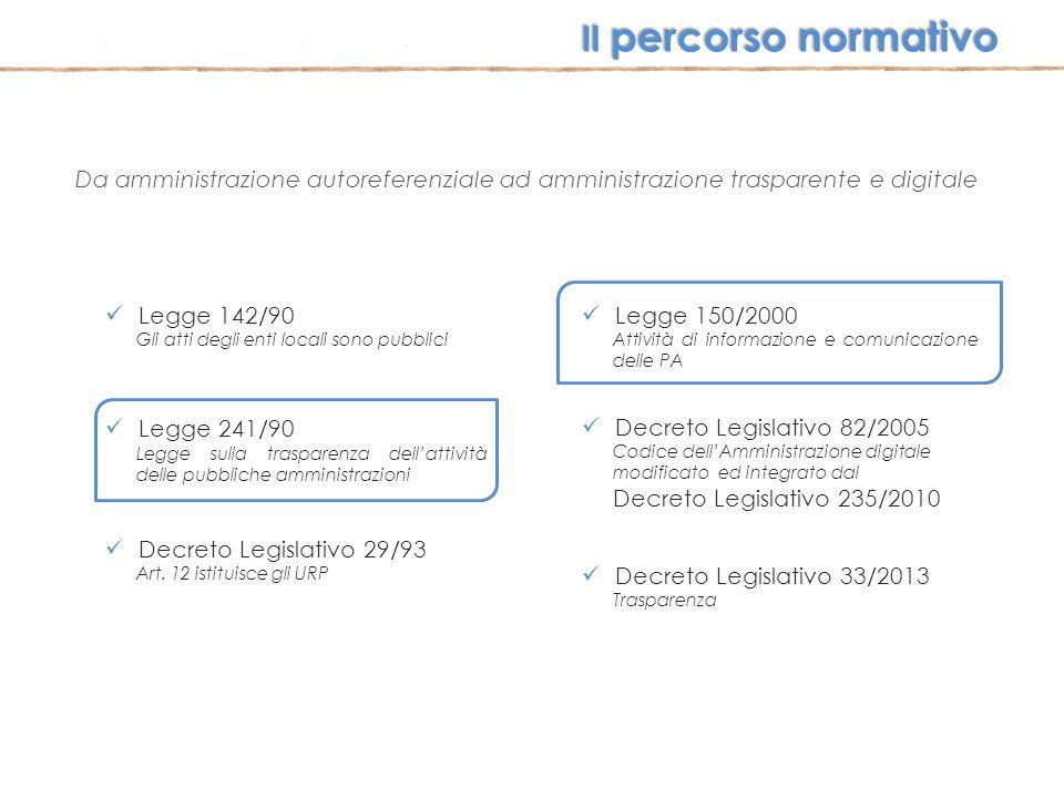 Da amministrazione autoreferenziale ad amministrazione trasparente e digitale Legge 142/90 Gli atti degli enti locali sono pubblici Legge 241/90 Legge
