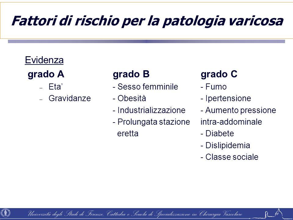 Fattori di rischio per la patologia varicosa Evidenza grado Agrado Bgrado C  Eta'- Sesso femminile- Fumo  Gravidanze- Obesità- Ipertensione - Indust
