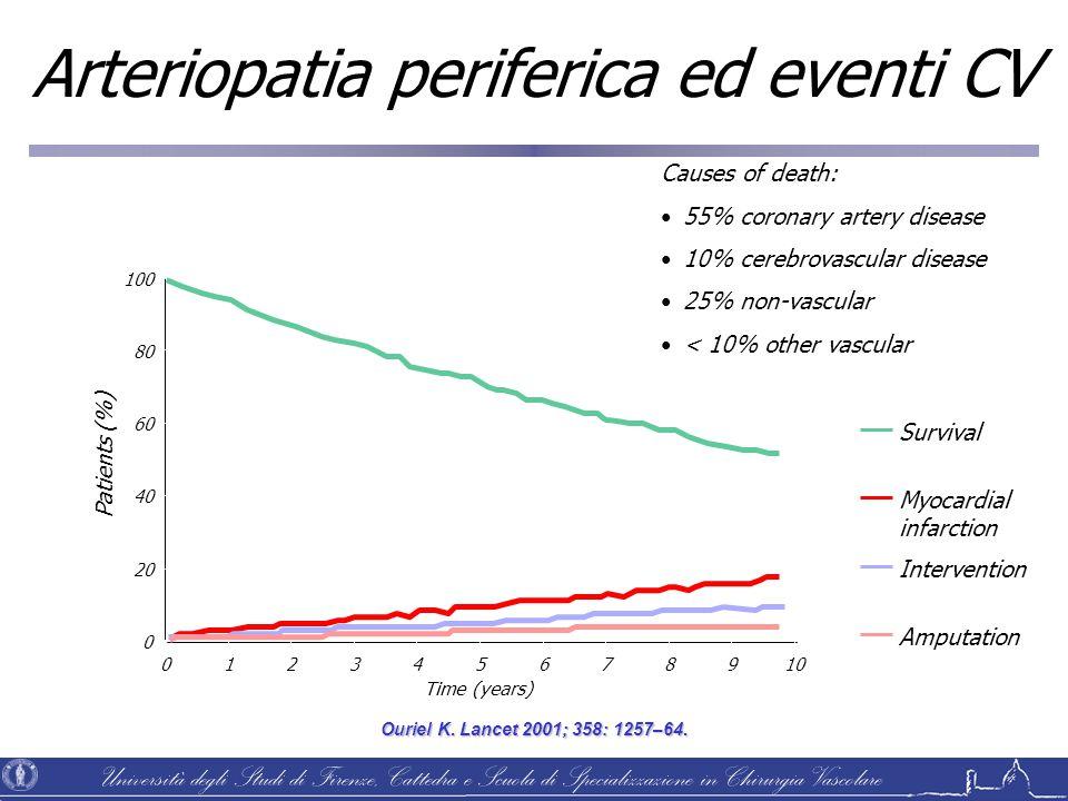 Università degli Studi di Firenze, Cattedra e Scuola di Specializzazione in Chirurgia Vascolare Ouriel K. Lancet 2001; 358: 1257–64. Survival Myocardi