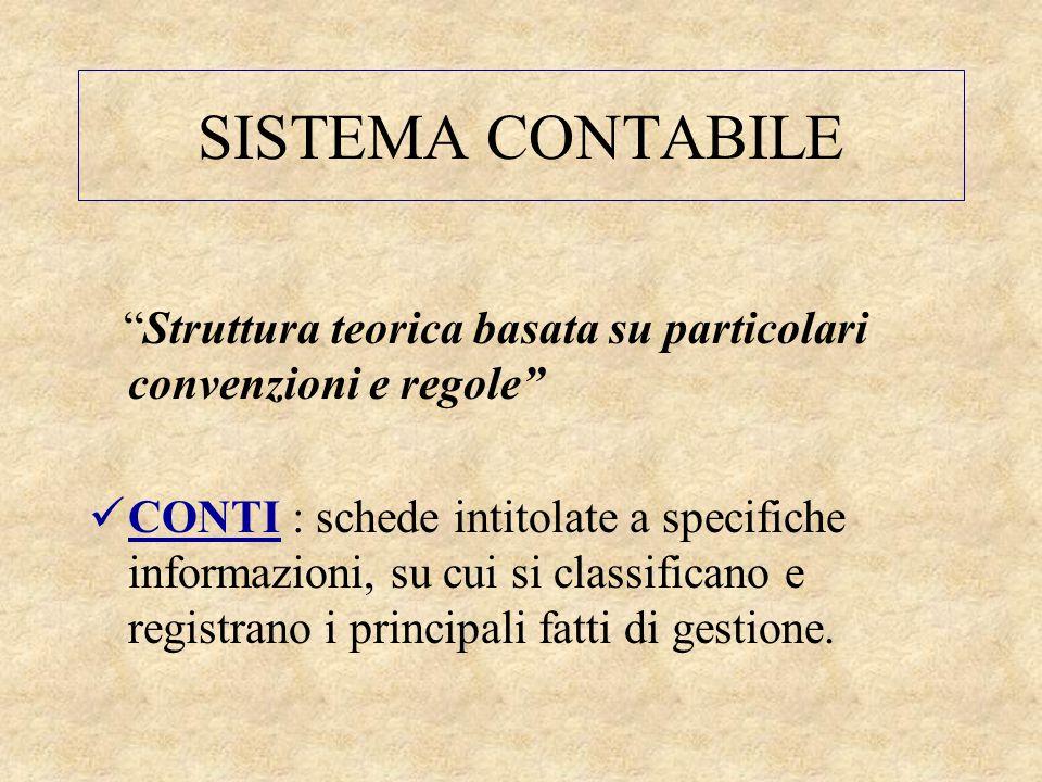 """SISTEMA CONTABILE """"Struttura teorica basata su particolari convenzioni e regole"""" CONTI : schede intitolate a specifiche informazioni, su cui si classi"""