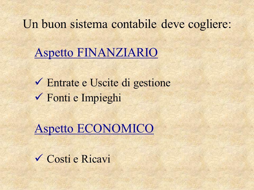 Un buon sistema contabile deve cogliere: Aspetto FINANZIARIO Entrate e Uscite di gestione Fonti e Impieghi Aspetto ECONOMICO Costi e Ricavi