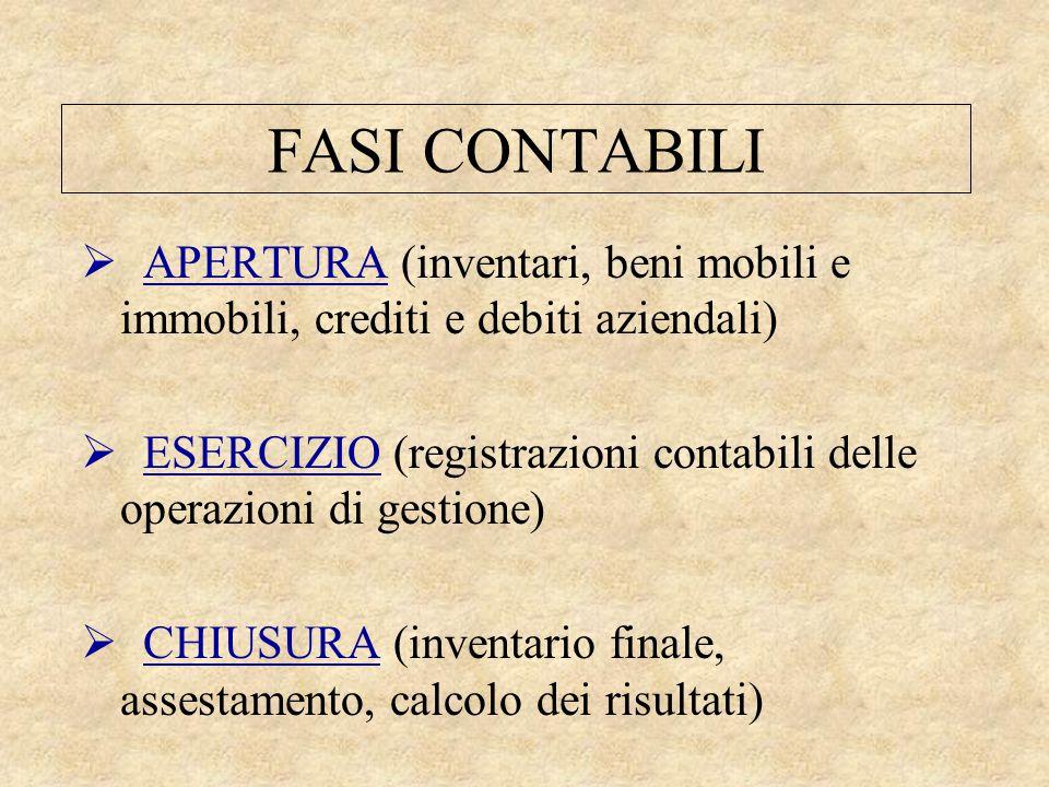 FASI CONTABILI  APERTURA (inventari, beni mobili e immobili, crediti e debiti aziendali)  ESERCIZIO (registrazioni contabili delle operazioni di ges