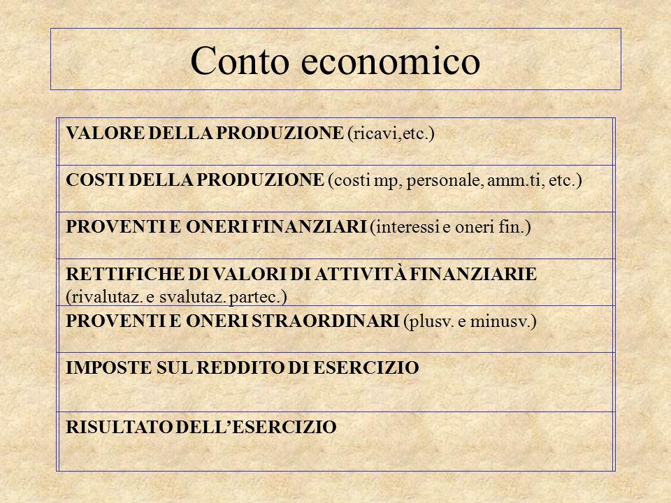 Conto economico VALORE DELLA PRODUZIONE (ricavi,etc.) COSTI DELLA PRODUZIONE (costi mp, personale, amm.ti, etc.) PROVENTI E ONERI FINANZIARI (interess