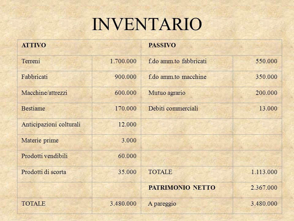 INVENTARIO ATTIVO PASSIVO Terreni1.700.000 f.do amm.to fabbricati550.000 Fabbricati900.000 f.do amm.to macchine350.000 Macchine/attrezzi600.000 Mutuo
