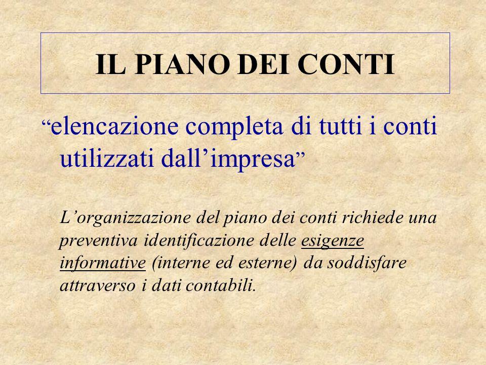 """IL PIANO DEI CONTI """" elencazione completa di tutti i conti utilizzati dall'impresa """" L'organizzazione del piano dei conti richiede una preventiva iden"""