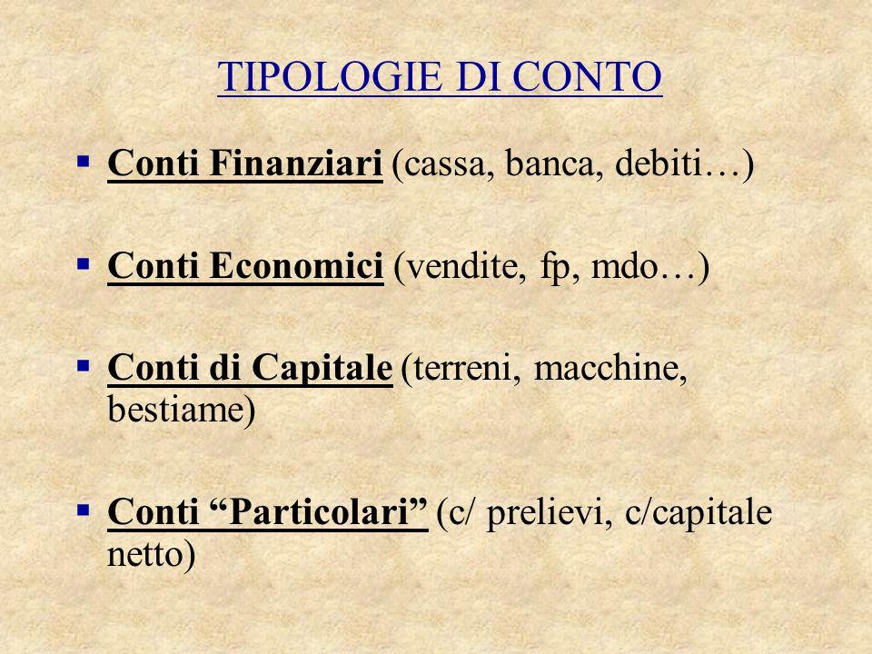 TIPOLOGIE DI CONTO  Conti Finanziari (cassa, banca, debiti…)  Conti Economici (vendite, fp, mdo…)  Conti di Capitale (terreni, macchine, bestiame)