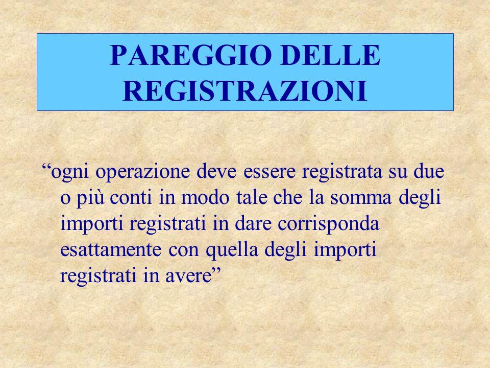 """PAREGGIO DELLE REGISTRAZIONI """"ogni operazione deve essere registrata su due o più conti in modo tale che la somma degli importi registrati in dare cor"""